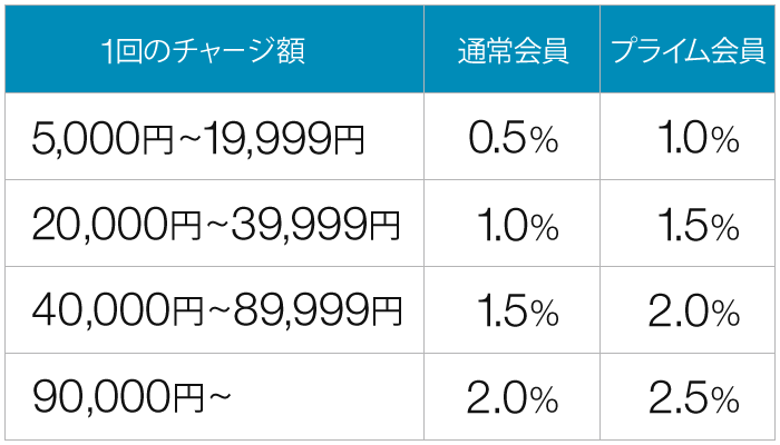 Amazonギフト券のチャージ付与率